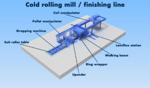 SMB_Cold_rolling_mill-finishing_line