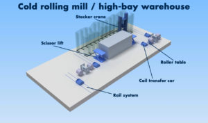SMB_Cold_rolling_mill-high_bay_warehouse