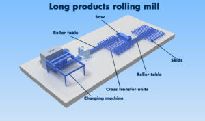 SMB_Long_products_rolling_mill